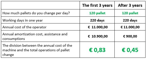 easy pallet changer cost