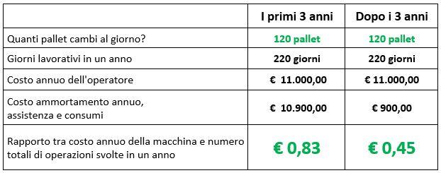 tabella costi easy changer
