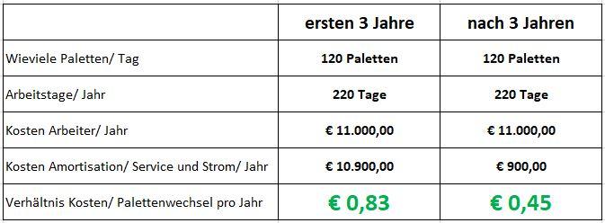 Was kostet der Palettentausch